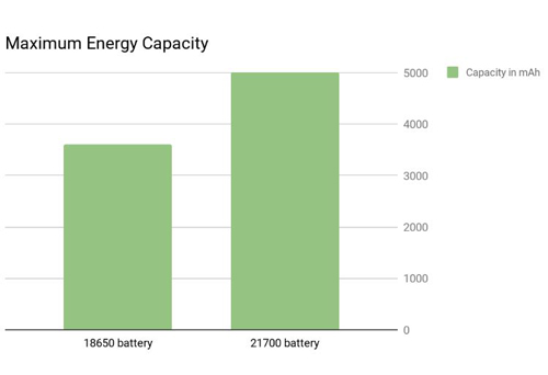 Maximum capacity of 18650 vs 21700 batteries